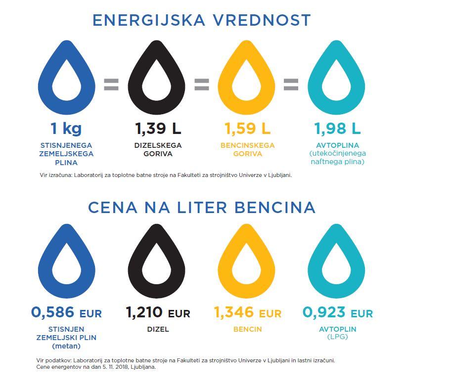 Vozi_in_varcuj_CNG_energijska_vrednost.JPG