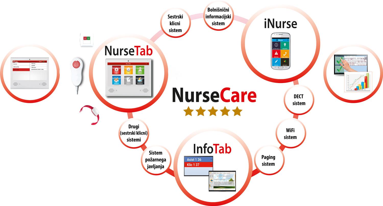 NurseCare_krog_bol_slo.jpg